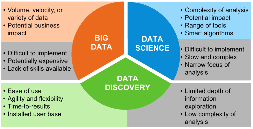 big-data-discovery-graphic